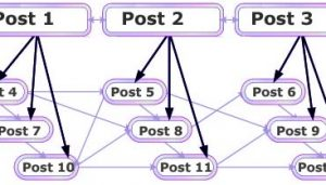 internal linking in blog