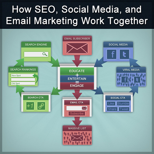 Email Marketing Tips for the Medicore Blogger