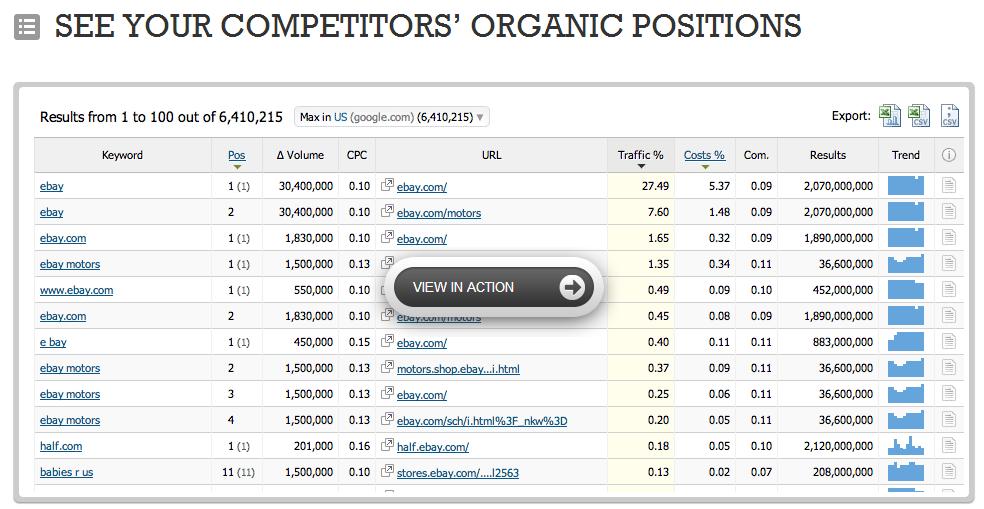 SEMrush.com Features, Track your competitors