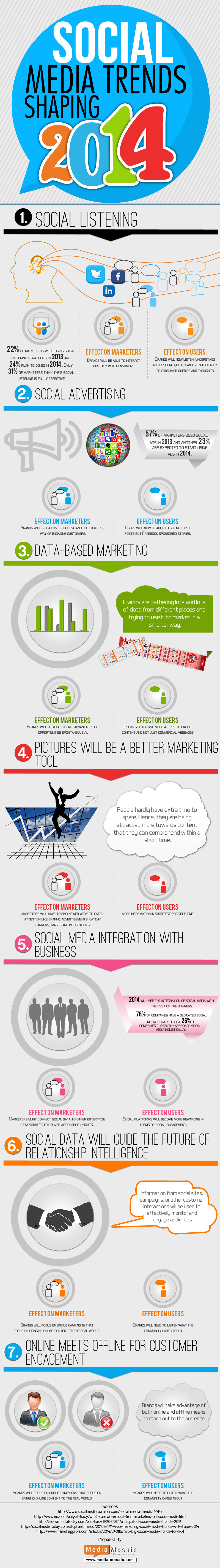 Social Media Shaping Trends 2014 Infographic