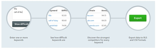 Targeting the right keywords to attract search engine traffic