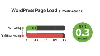 wordpress hosting A2