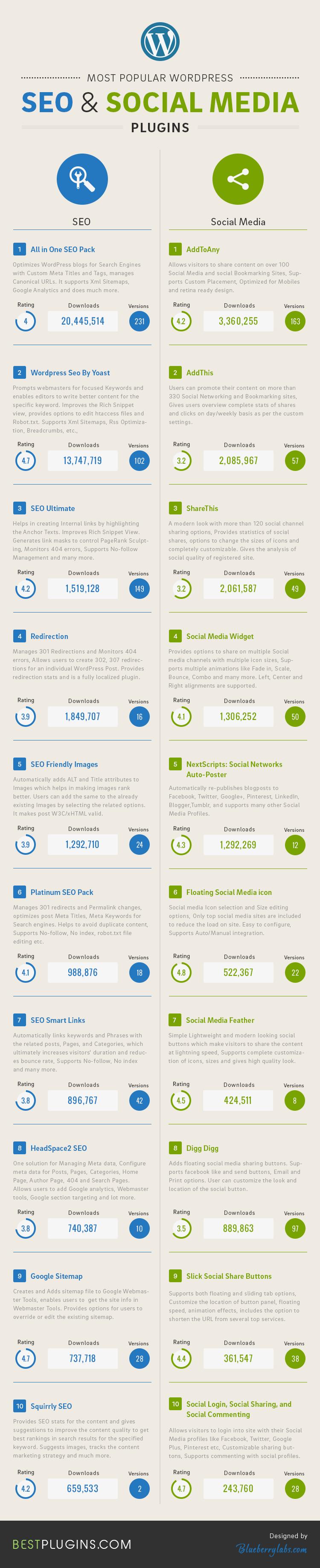 Most-Popular-WordPress-Seo-and-social-media-plugins