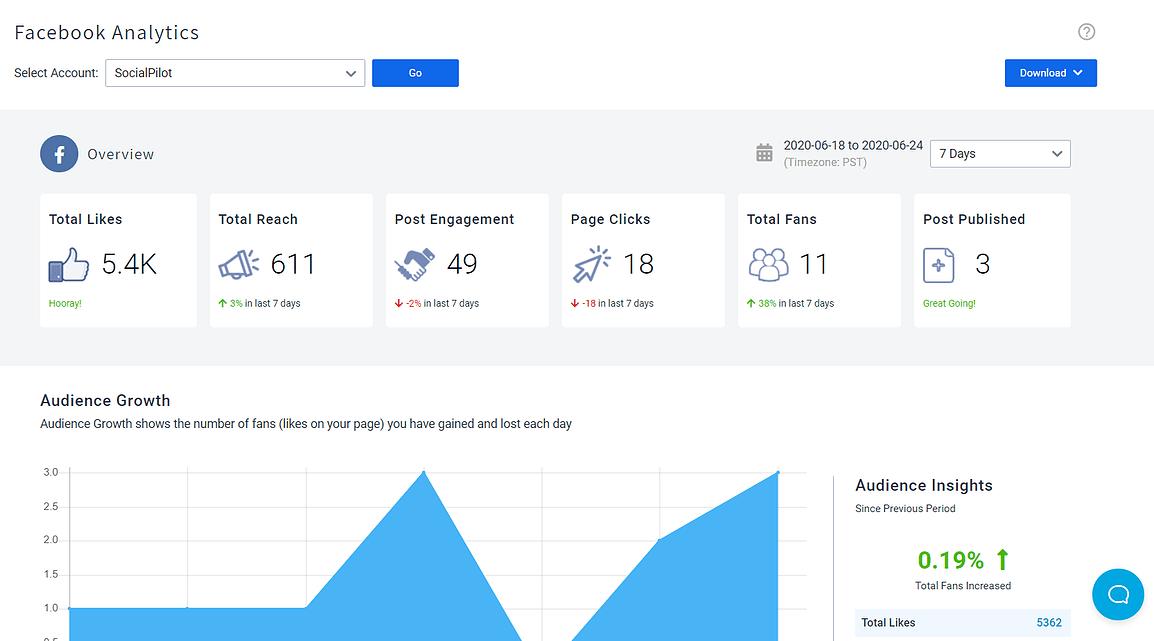 Social media analytics dashboard- socialpilot review