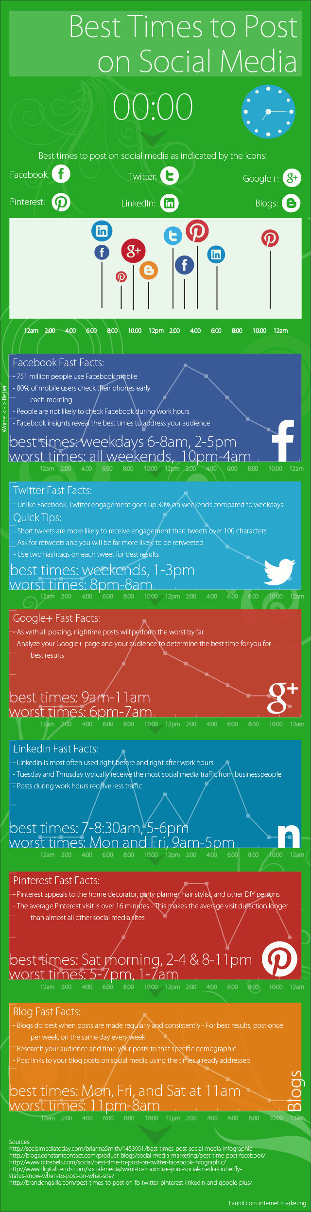 Best time to post on Google+ facebook twitter Linkedin Pinterest