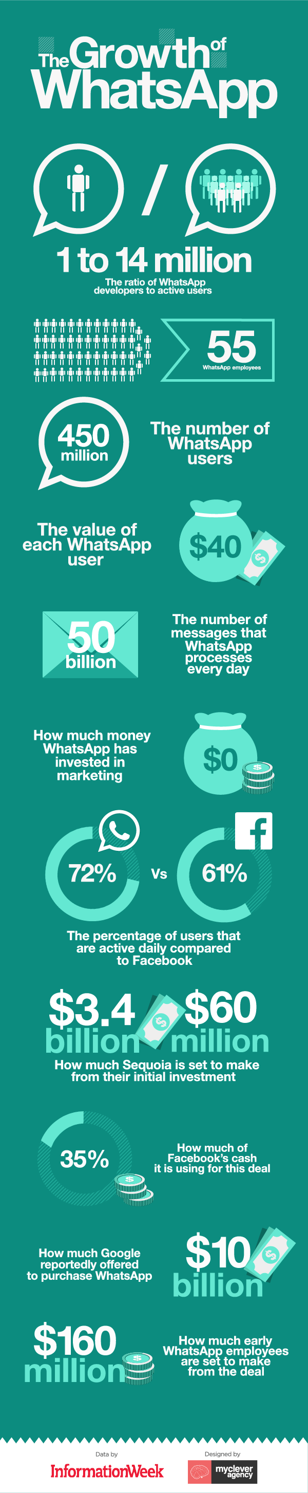 The-Growth-of-WhatsApp-Infographic