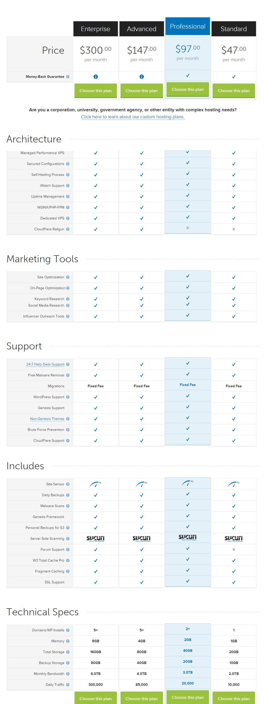 Synthesis WordPress Hosting Pricing