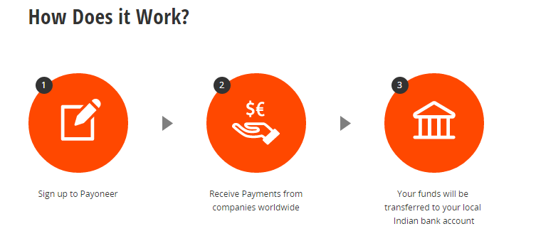 payoneer work process