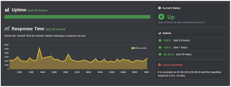 hostgator-uptime-- Bluehost Vs HostGator Vs DreamHost