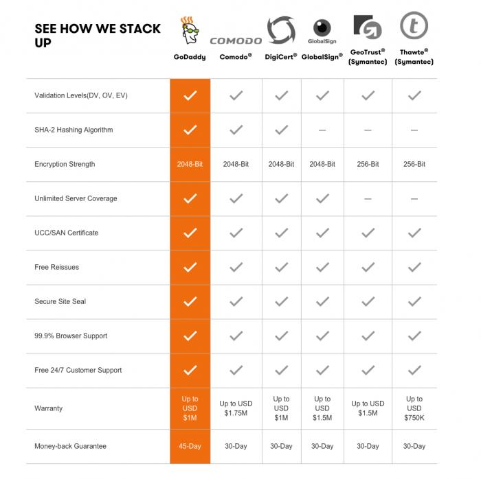 Godaddy SSL Encryption features
