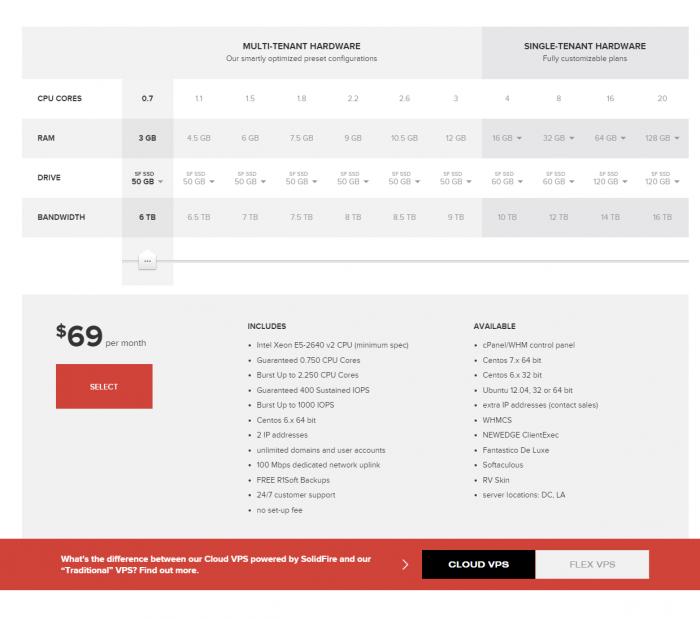 Managed VPS Cloud Hosting ServInt Discount Code