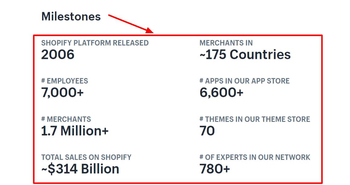 Shopify- Milestone