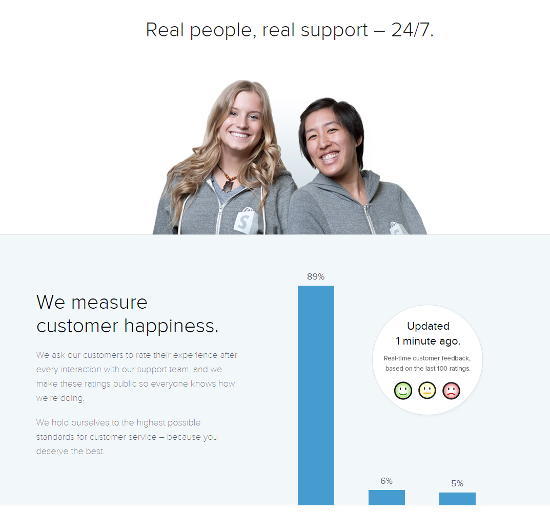 Shopify support team