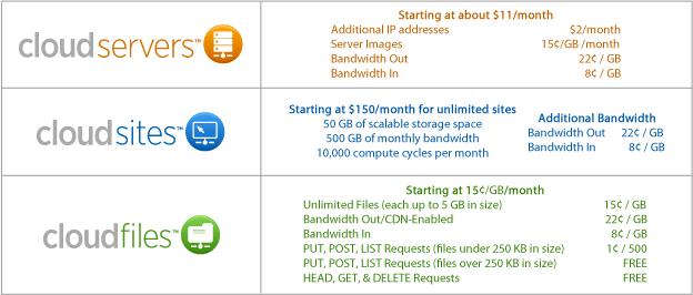 rackspace hosting features
