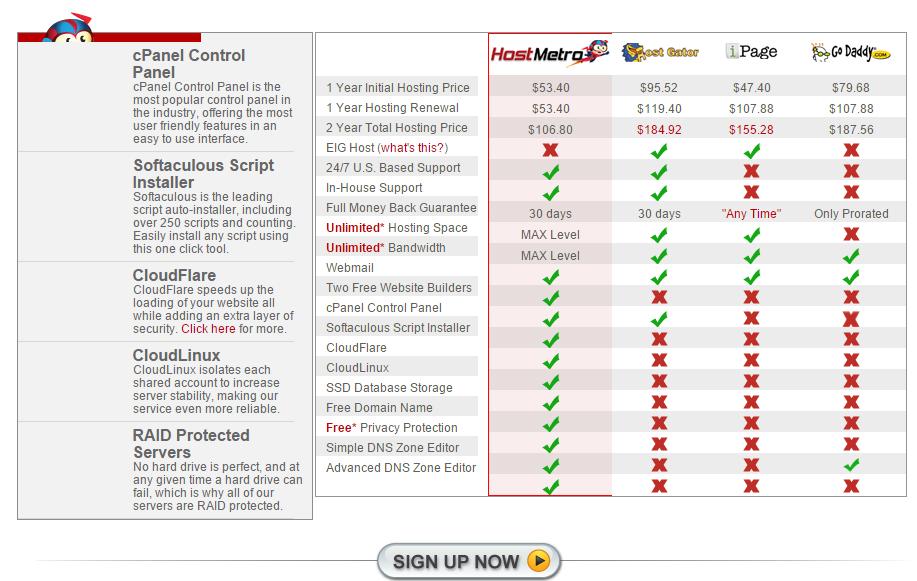 HostMetro Web Hosting Comparison