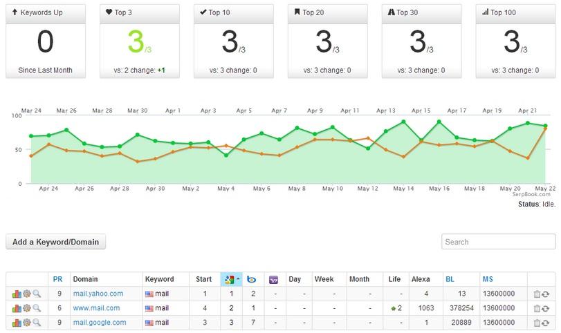 serpbook review google analytics