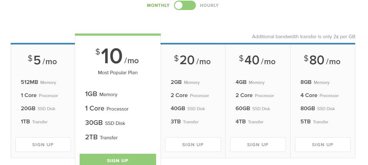 DigitalOcean Review basic pricing