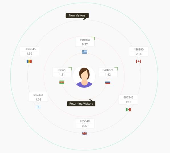 SalesIQ review new VS returning customer