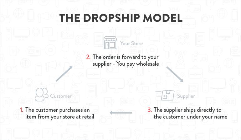 Dropship Model Salehoo