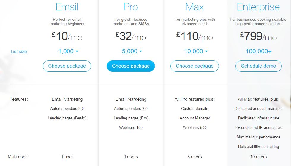 Saleshandy Vs Mailchimp VS Getresponse- getresponse pricing