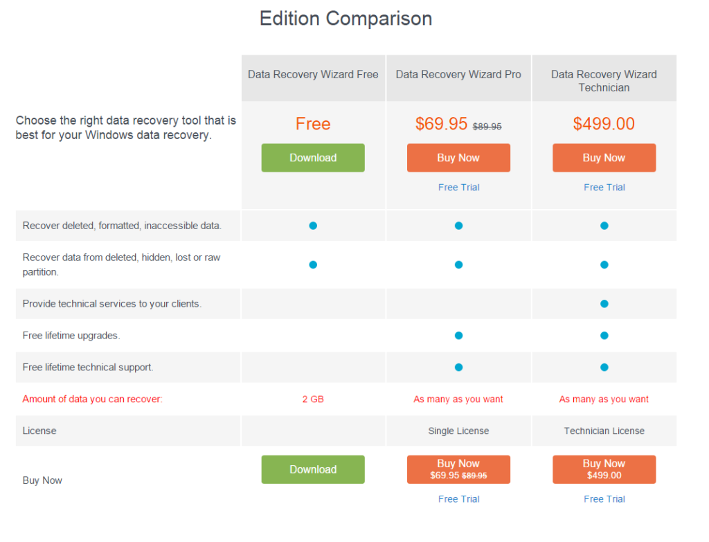 EaseUS Data Recovery Wizard Free Edition pricing