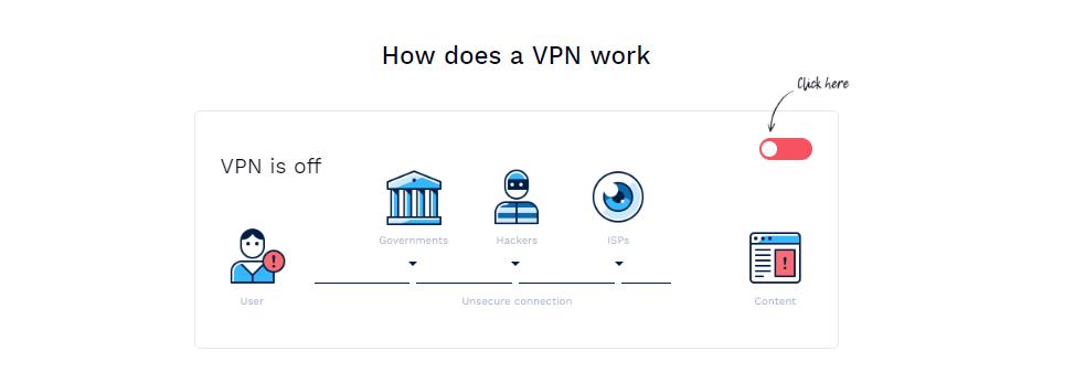 Hotspot Shield Elite VPN Coupon Codes - VPN works