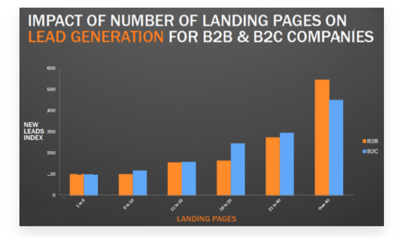 What is a Landing Page- Instapage Review