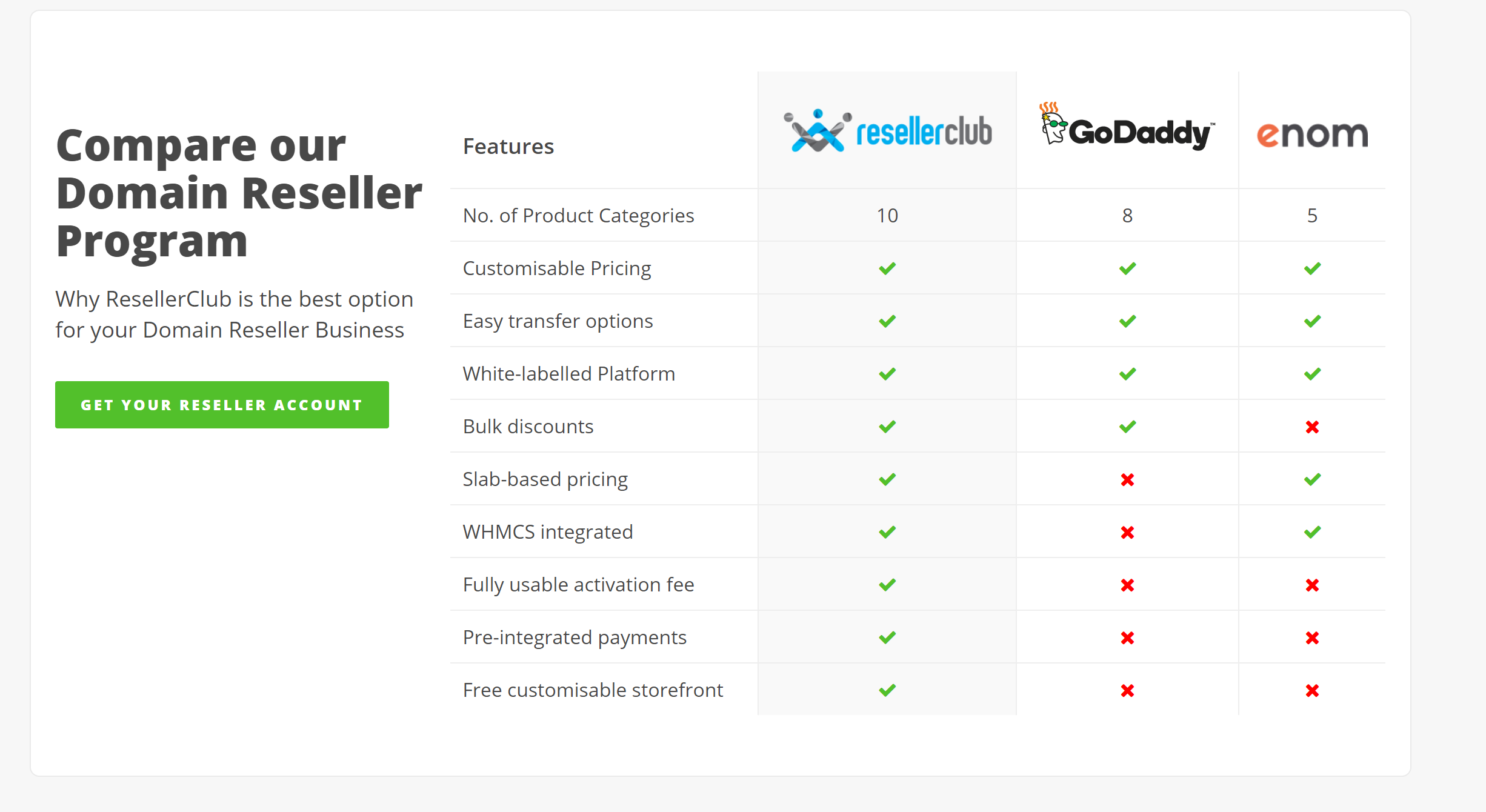 ResellerClub Domain Pricing reviews