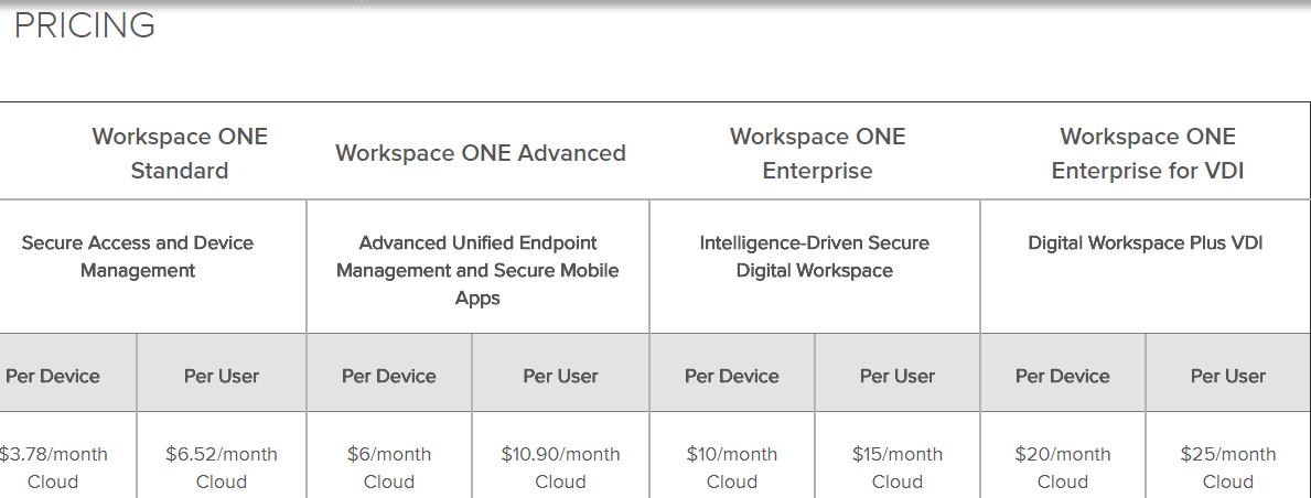 VMware- workspace pricing