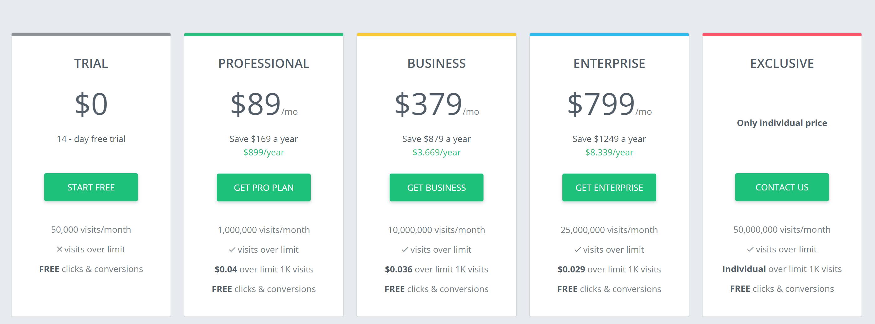 adsbridge pricing plans-Best Thrive Affiliate Tracker Alternatives