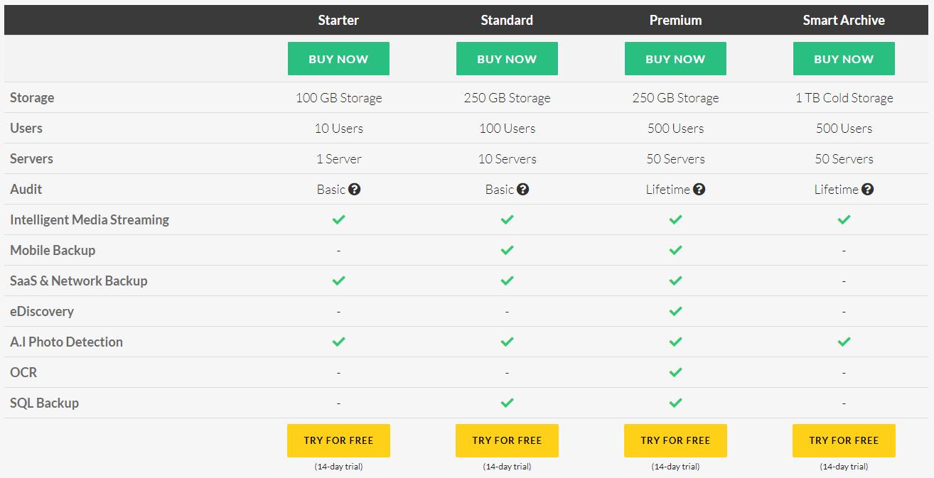 Pricing-BigMIND-AI-Cloud-Backup - Zoolz Review