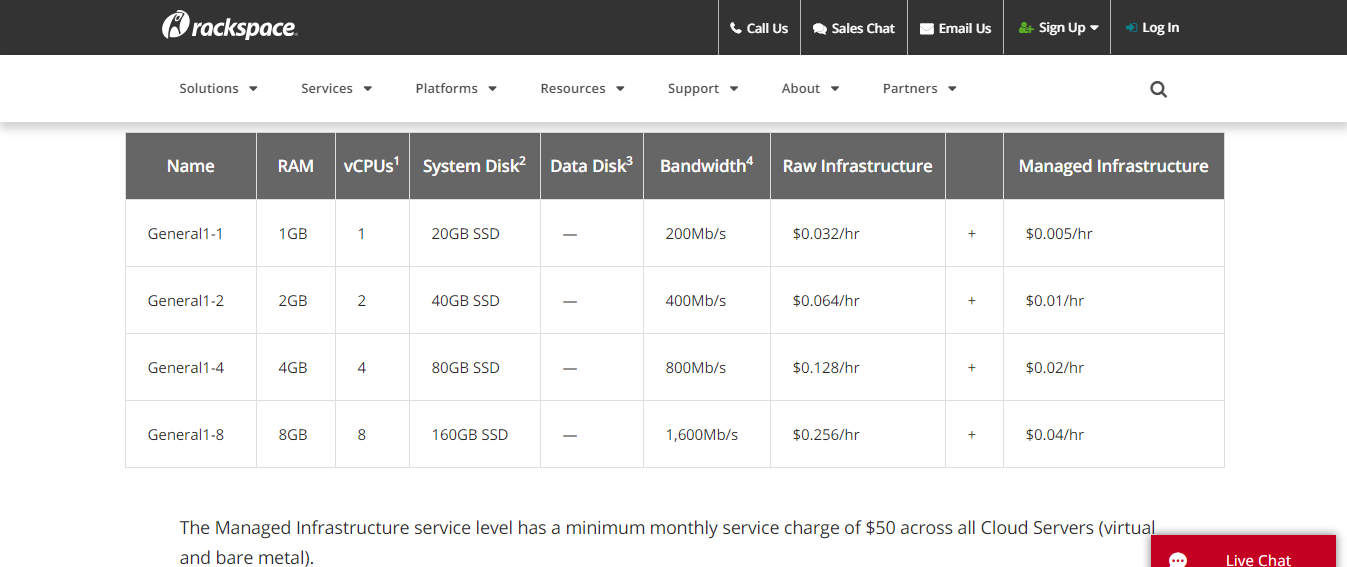 Rackspace Managed hosting