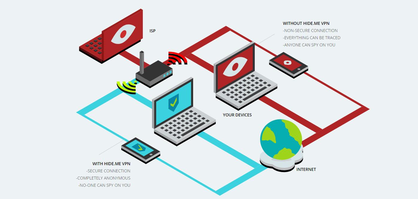Virtual Private Network VPN Explained- Hide.Me VPN Coupon Codes