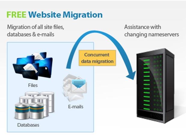 free-website-migration