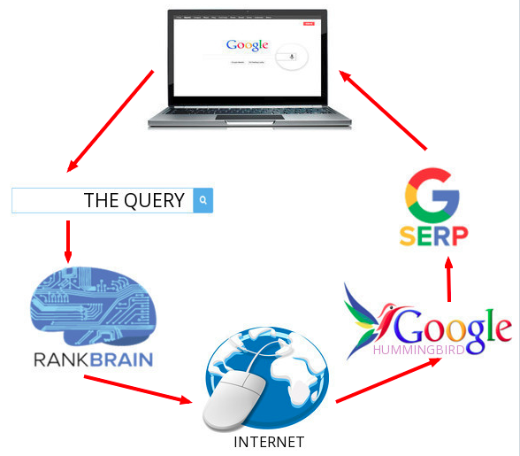 about google rankbrain algorithm