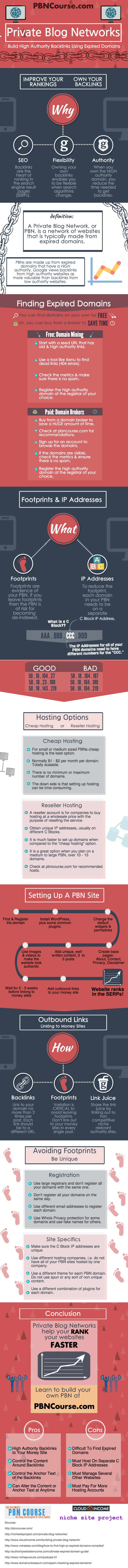 Best CHEAP PBN Hosting Reviews 2018: How To Host Your PBN