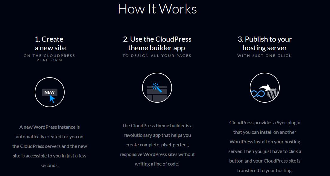 CloudPress Coupon codes - Responsive WordPress Theme Builder