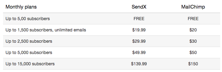 MailChimp Price Compatison with Sendx
