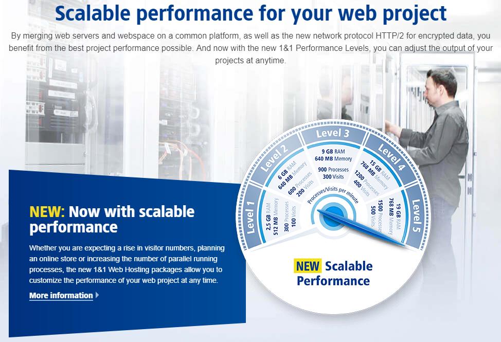 1and1 Hosting Review - web hosting