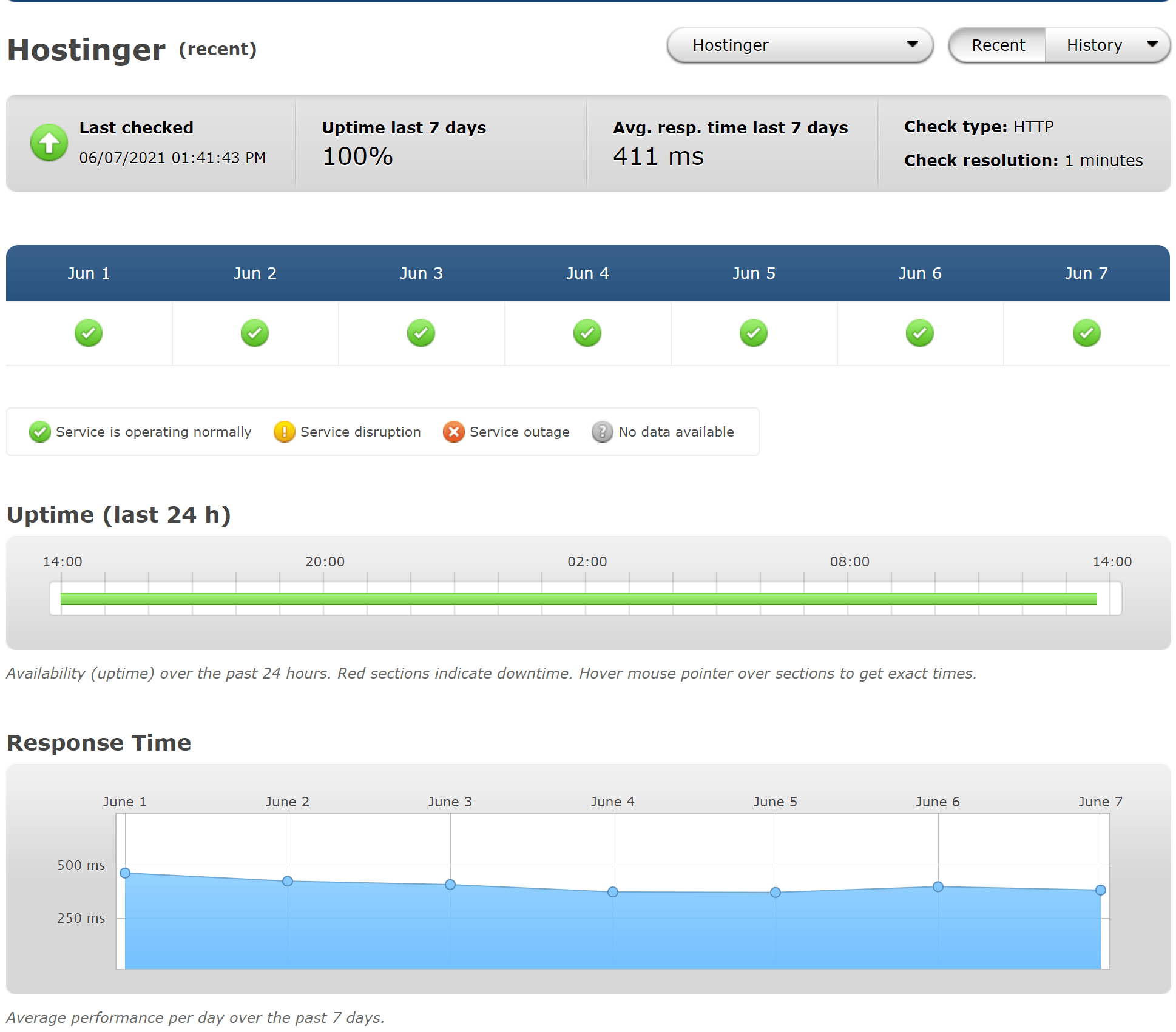 Hostinger hosting review-Hostinger pingdom stats and spped
