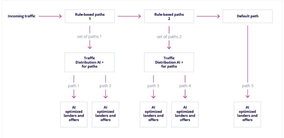 Traffic Distribution AI - Voluum Review
