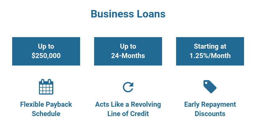 Breakout Capital - Loans for small business