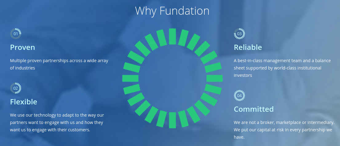 Fundation – Online Small Business Loans