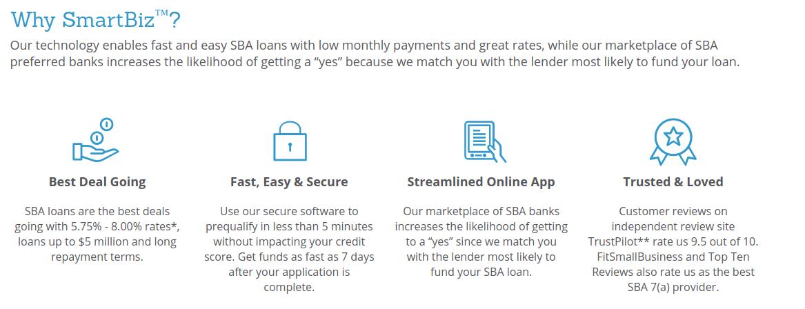 Top Online Small Business Loans SmartBiz