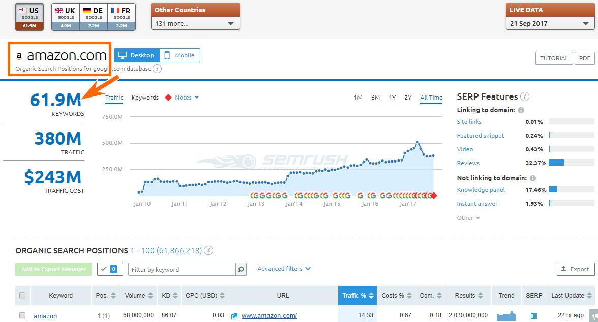 Serpstat Review-Domain Analysis