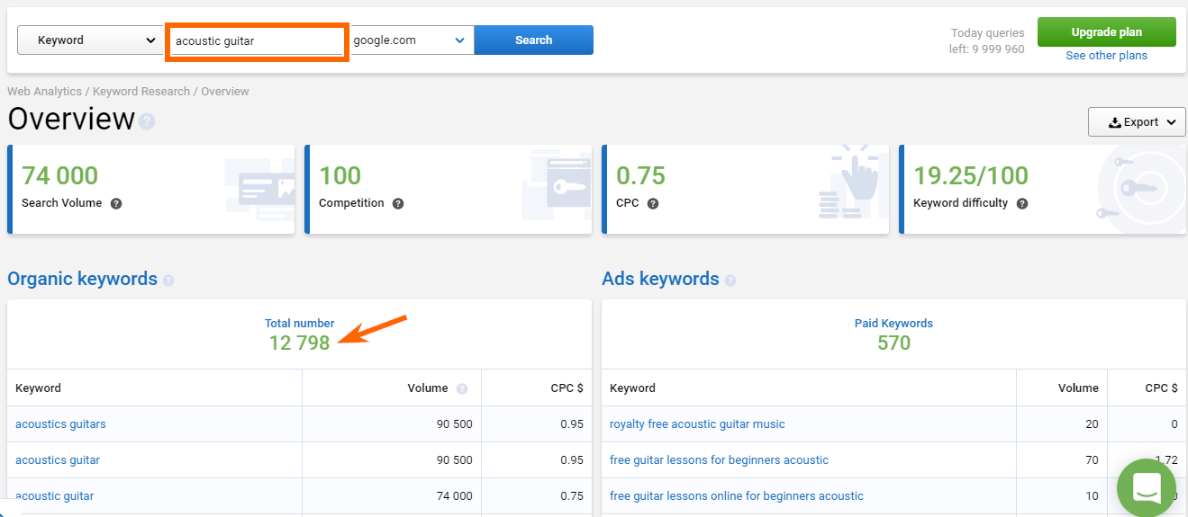 Serpstat Review-Organic Keyword Traffic
