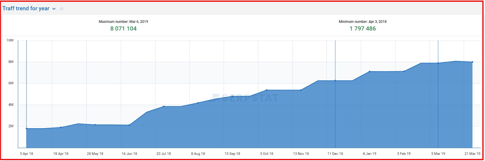Serpstat Vs SEMRush- Domain Analysis_Traffic Trend