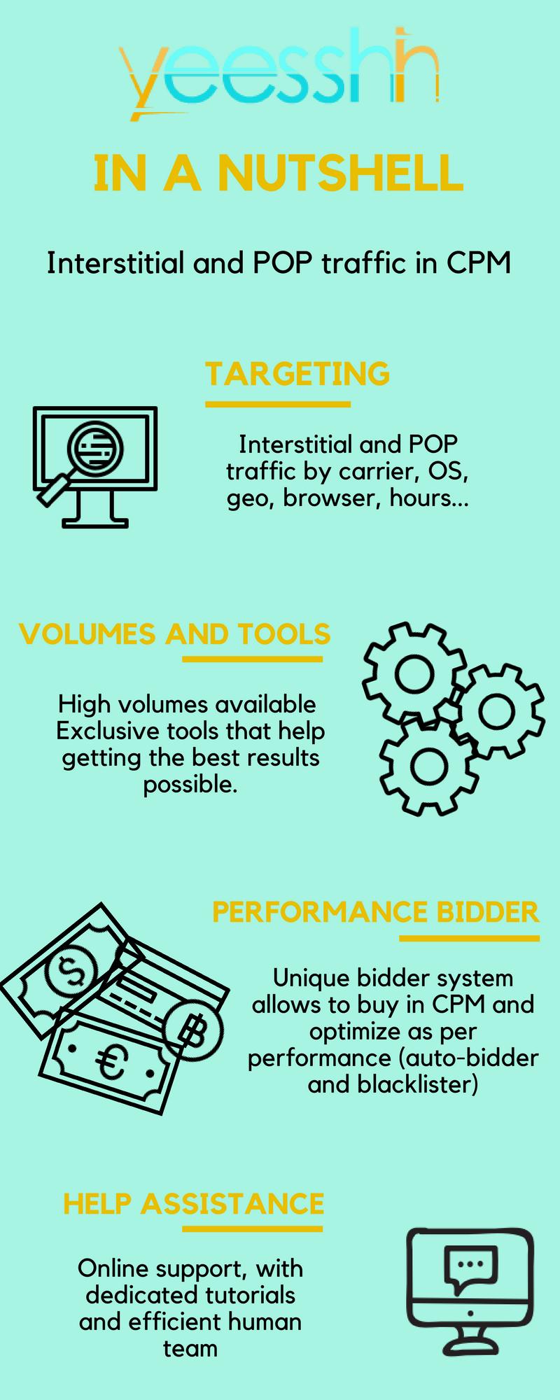 Yeesshh infographic