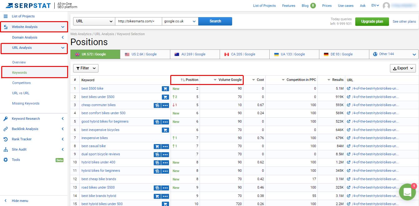 Analyze Keywords- Re-optimize old blog posts