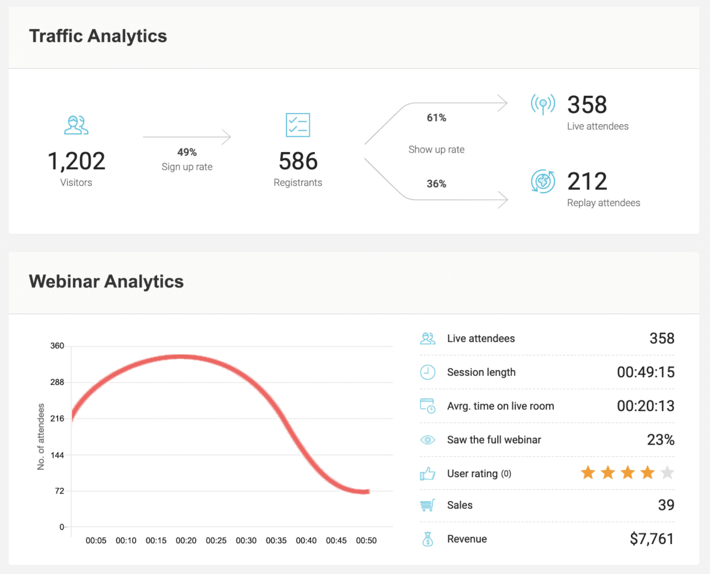 Everwebinar features and reviews traffic analytics